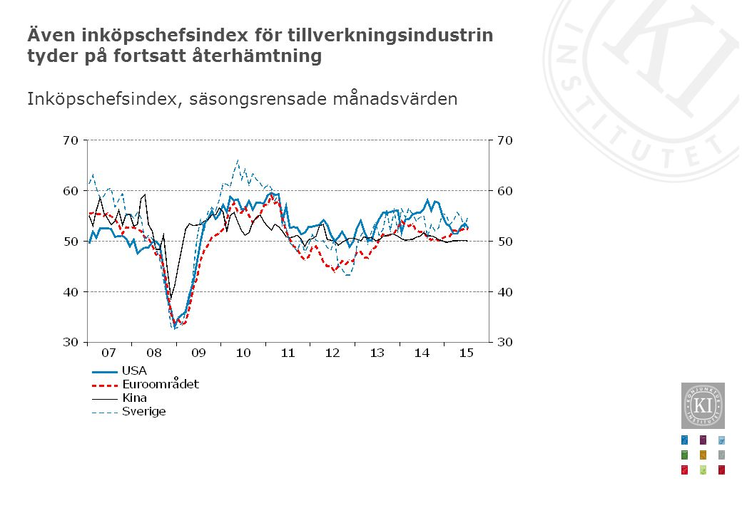 Även inköpschefsindex för tillverkningsindustrin tyder på fortsatt återhämtning Inköpschefsindex, säsongsrensade månadsvärden