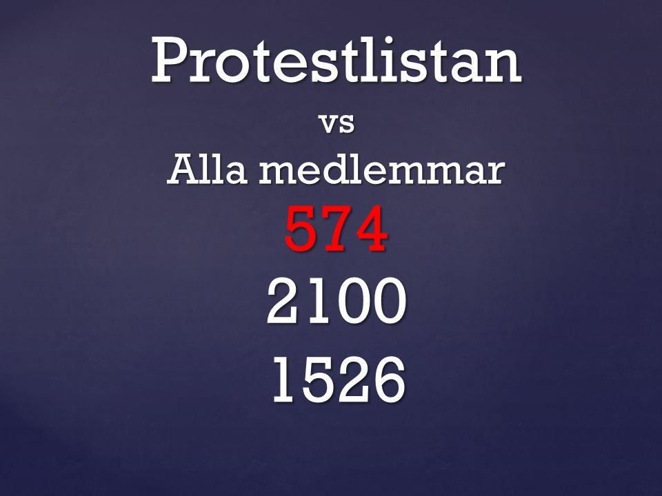 574 2100 1526 Protestlistanvs Alla medlemmar