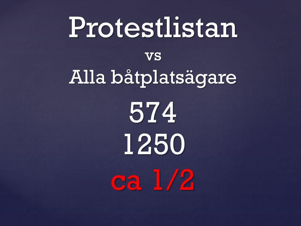 574 1250 ca 1/2 Protestlistanvs Alla båtplatsägare