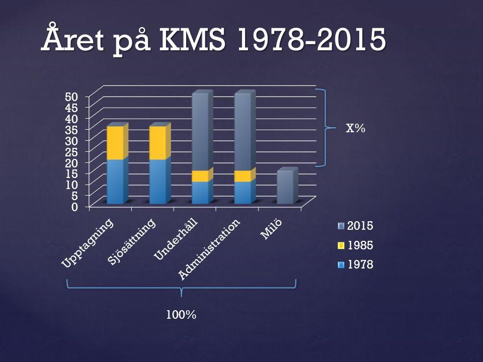 Året på KMS 1978-2015 100% X%