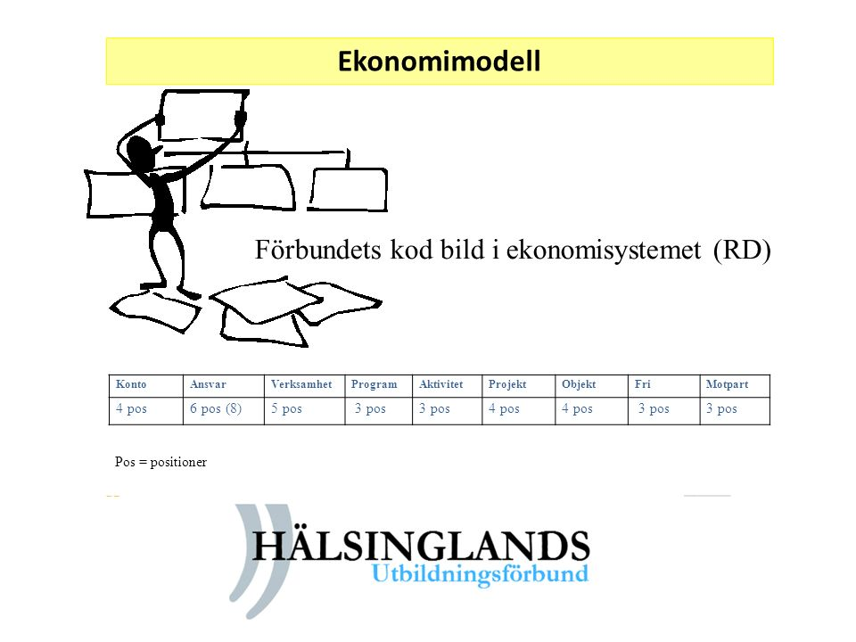 Ekonomimodell Förbundets kod bild i ekonomisystemet (RD) KontoAnsvarVerksamhetProgramAktivitetProjektObjektFriMotpart 4 pos6 pos (8)5 pos 3 pos 4 pos