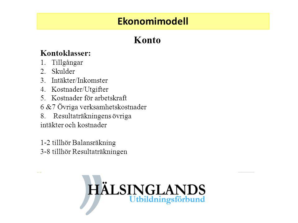 Ekonomimodell Kontoklasser: 1.Tillgångar 2.Skulder 3.Intäkter/Inkomster 4.Kostnader/Utgifter 5.Kostnader för arbetskraft 6 &7 Övriga verksamhetskostna