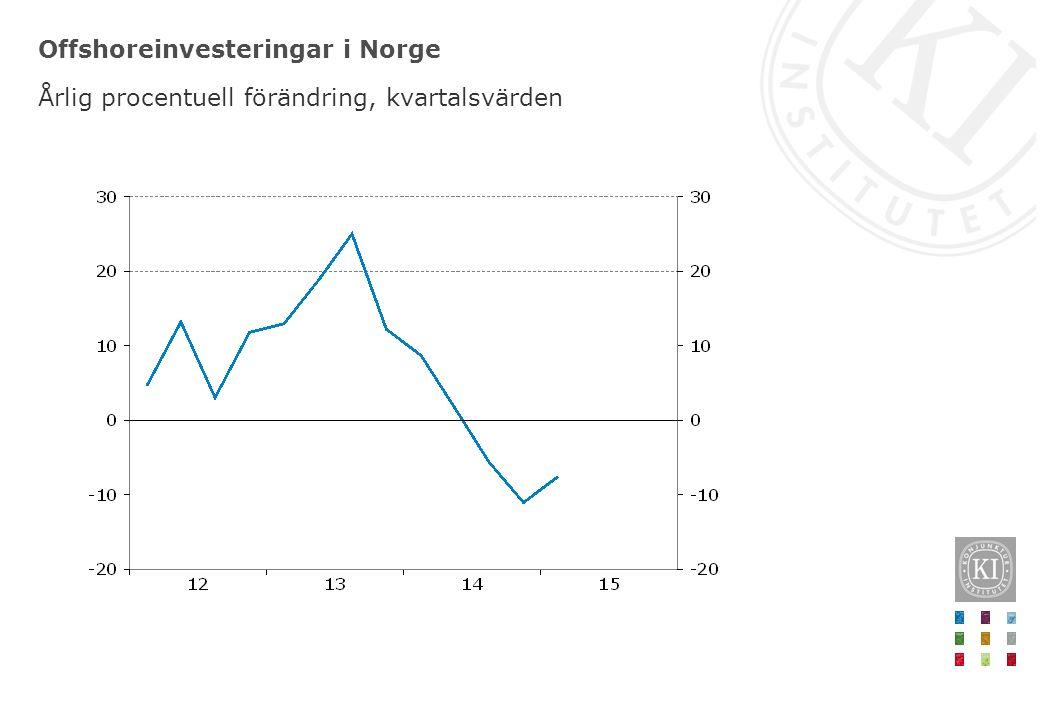Offshoreinvesteringar i Norge Årlig procentuell förändring, kvartalsvärden
