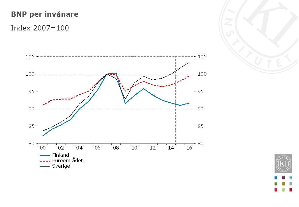 BNP per invånare Index 2007=100