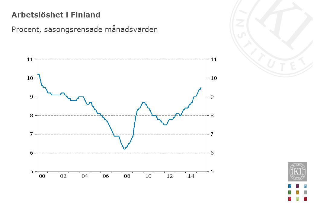 Arbetslöshet i Finland Procent, säsongsrensade månadsvärden