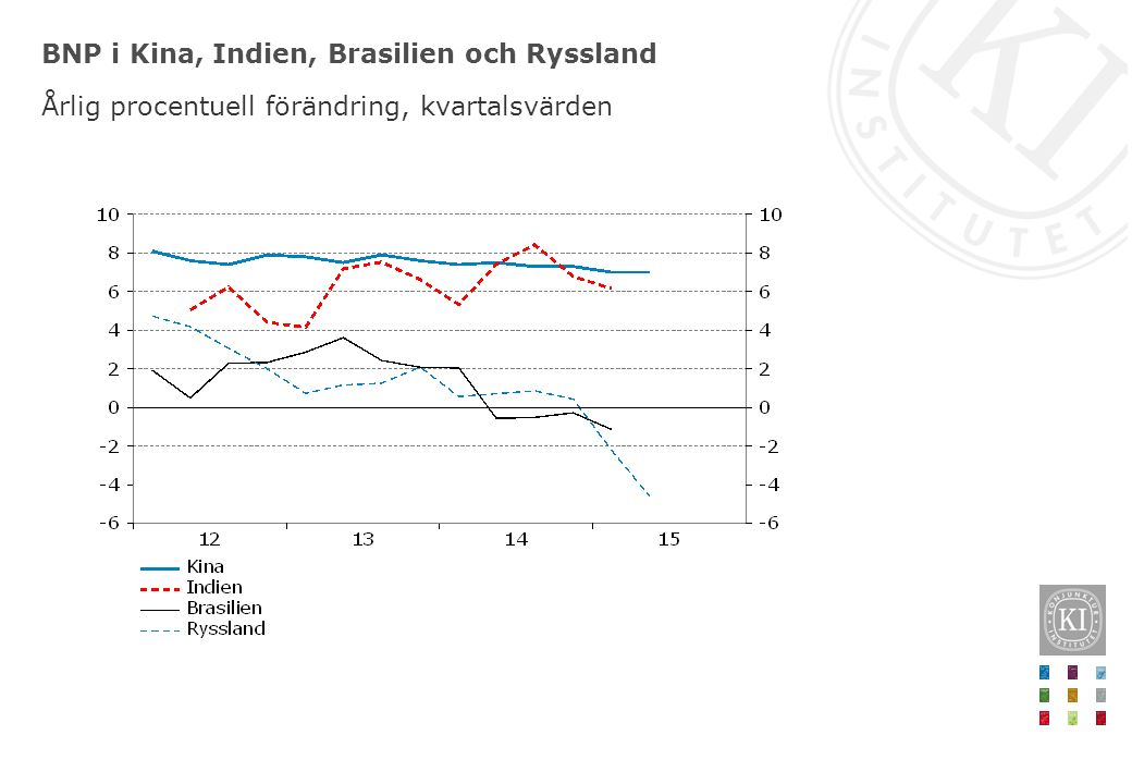 BNP i Kina, Indien, Brasilien och Ryssland Årlig procentuell förändring, kvartalsvärden
