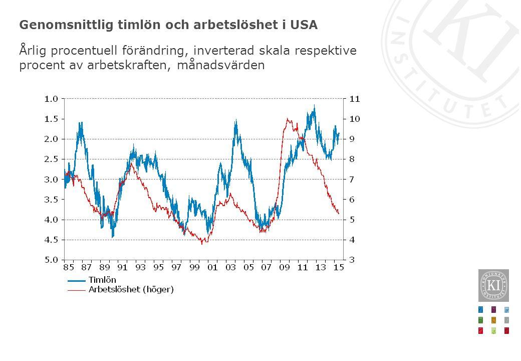 Genomsnittlig timlön och arbetslöshet i USA Årlig procentuell förändring, inverterad skala respektive procent av arbetskraften, månadsvärden