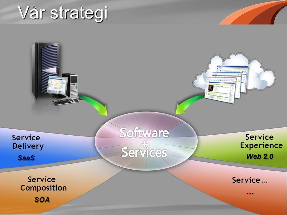 Vår strategi Service DeliverySaaS Service CompositionSOA Service Experience Web 2.0 Service ……