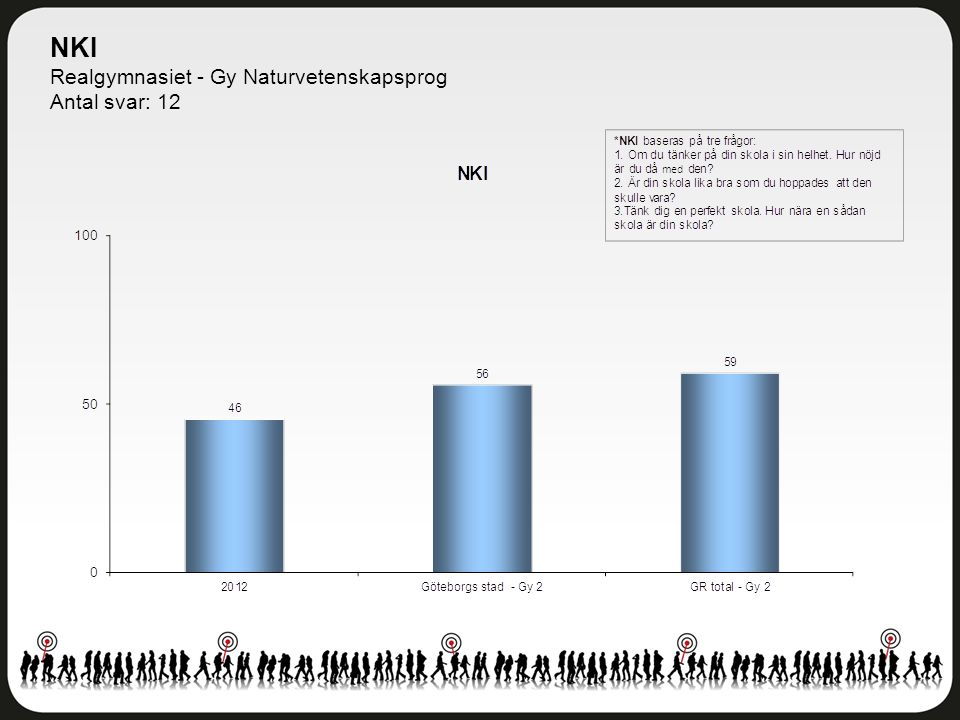 NKI Realgymnasiet - Gy Naturvetenskapsprog Antal svar: 12