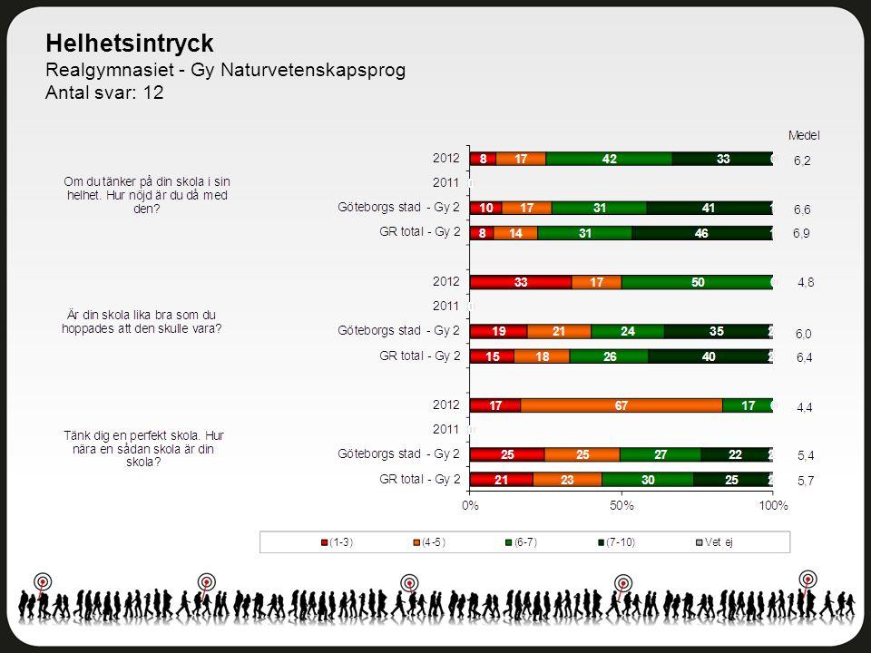 Helhetsintryck Realgymnasiet - Gy Naturvetenskapsprog Antal svar: 12