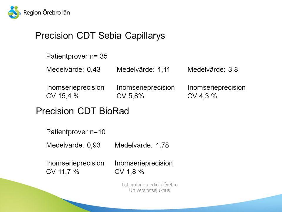 Laboratoriemedicin Örebro Universitetssjukhus Precision CDT Sebia Capillarys Patientprover n= 35 Medelvärde: 0,43Medelvärde: 1,11Medelvärde: 3,8 Inoms
