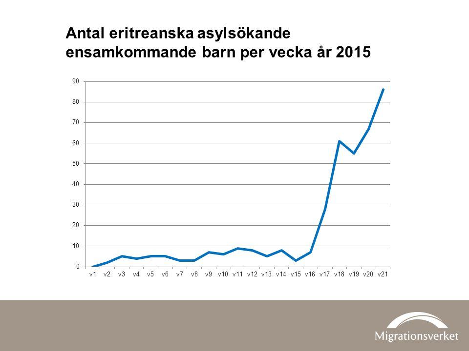 Antal eritreanska asylsökande ensamkommande barn per vecka år 2015