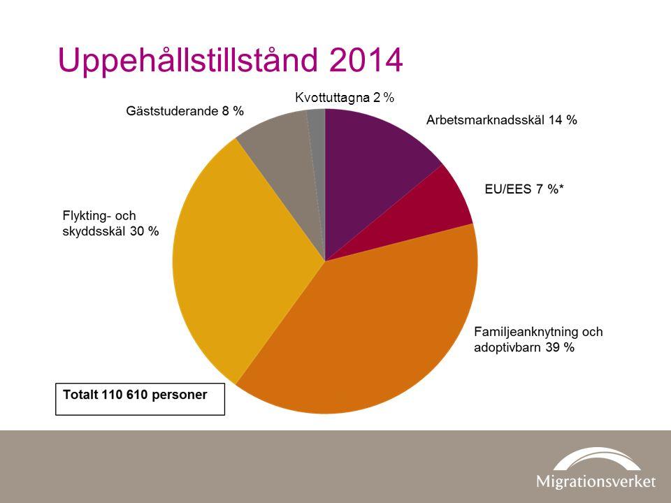 Uppehållstillstånd 2014 Kvottuttagna 2 %