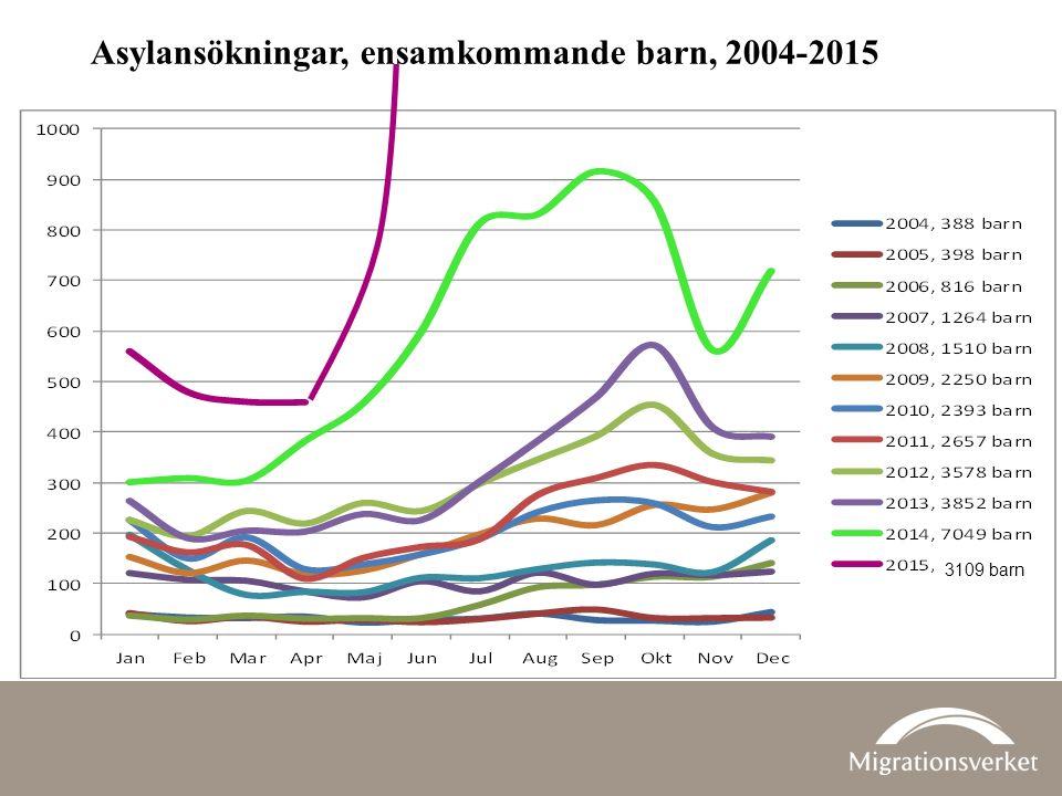 Asylansökningar, ensamkommande barn, 2004-2015 3109 barn