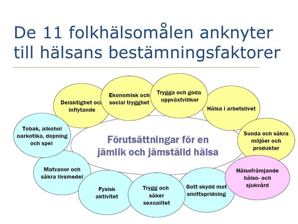 De 11 folkhälsomålen anknyter till hälsans bestämningsfaktorer