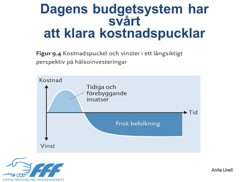 FHI Anita Linell Dagens budgetsystem har svårt att klara kostnadspucklar