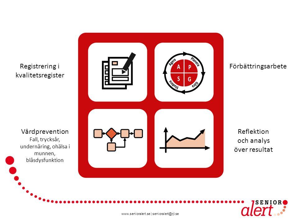 www.senioralert.se   senioralert@rjl.se Vårdprevention i Senior alert Avsluta/ överför informa- tion Risk- bedöm Utred orsaker Bestäm åtgärder Följ upp och utvärdera