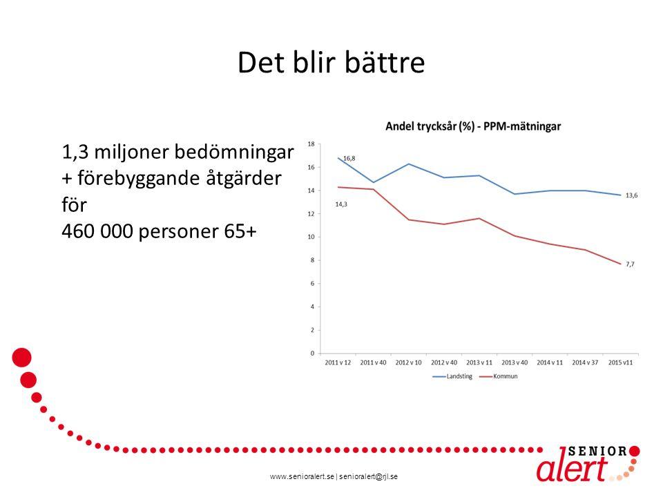 www.senioralert.se | senioralert@rjl.se Det blir bättre 1,3 miljoner bedömningar + förebyggande åtgärder för 460 000 personer 65+