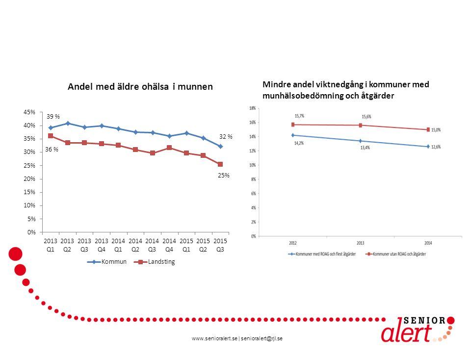 www.senioralert.se | senioralert@rjl.se Mindre andel viktnedgång i kommuner med munhälsobedömning och åtgärder