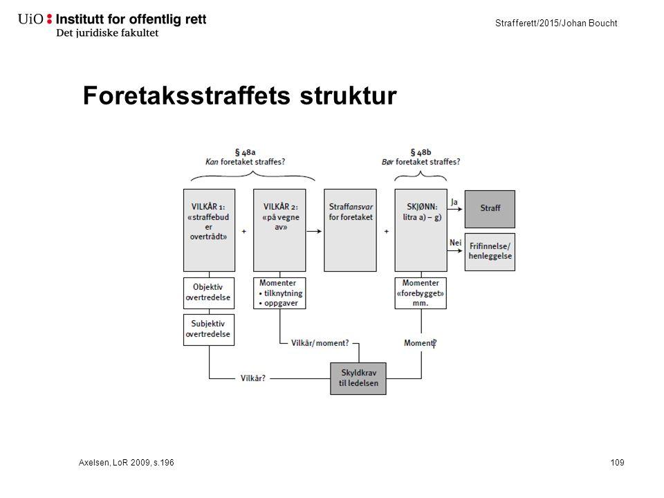 Strafferett/2015/Johan Boucht Foretaksstraffets struktur Axelsen, LoR 2009, s.196109