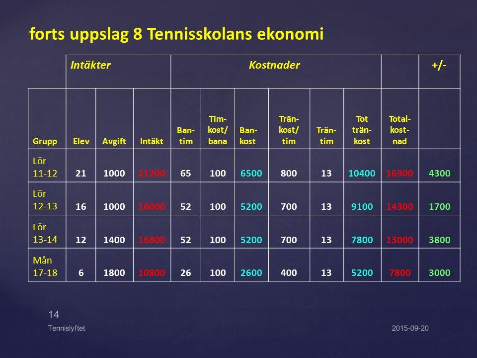 forts uppslag 8 Tennisskolans ekonomi IntäkterKostnader +/- GruppElevAvgiftIntäkt Ban- tim Tim- kost/ bana Ban- kost Trän- kost/ tim Trän- tim Tot trä