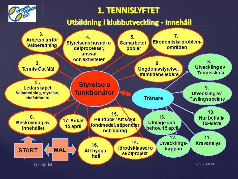 2015-09-20 2 Tennislyftet 1. TENNISLYFTET Utbildning i klubbutveckling - innehåll Utbildning i klubbutveckling - innehåll 3. Arbetsplan för Valberedni