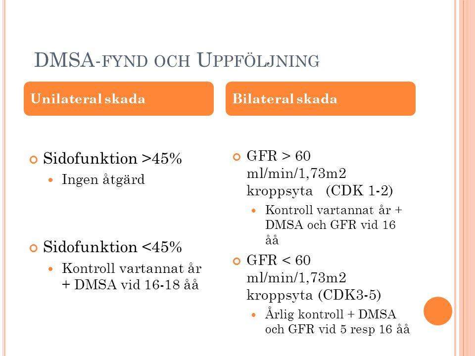 DMSA- FYND OCH U PPFÖLJNING Sidofunktion >45% Ingen åtgärd Sidofunktion <45% Kontroll vartannat år + DMSA vid 16-18 åå GFR > 60 ml/min/1,73m2 kroppsyta (CDK 1-2) Kontroll vartannat år + DMSA och GFR vid 16 åå GFR < 60 ml/min/1,73m2 kroppsyta (CDK3-5) Årlig kontroll + DMSA och GFR vid 5 resp 16 åå Unilateral skadaBilateral skada