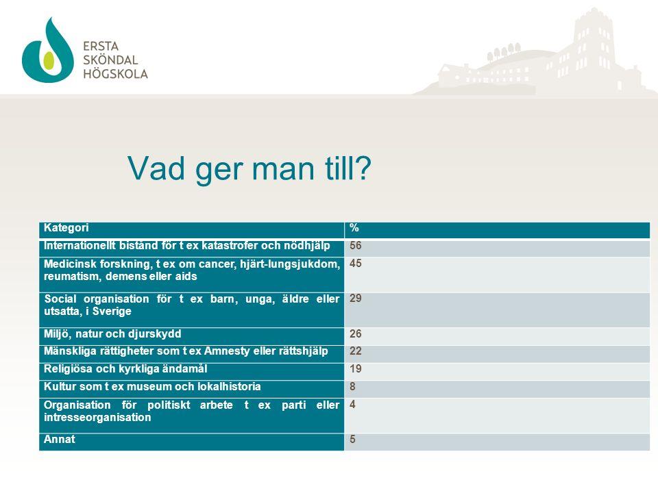 Vad ger man till? Kategori% Internationellt bistånd för t ex katastrofer och nödhjälp56 Medicinsk forskning, t ex om cancer, hjärt-lungsjukdom, reumat