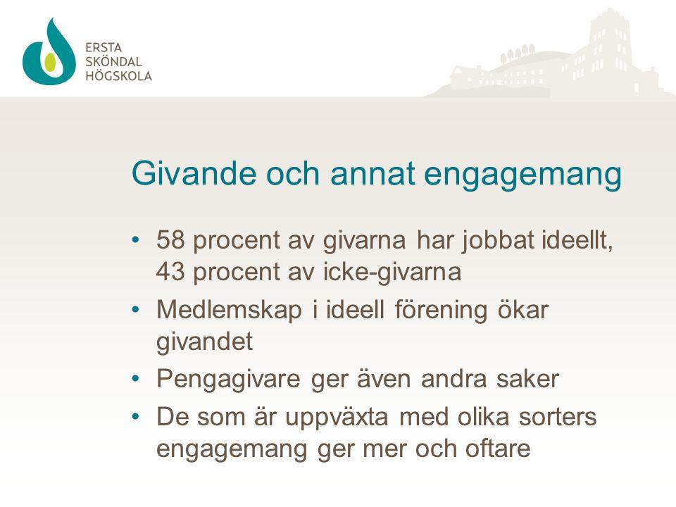 Givande och annat engagemang 58 procent av givarna har jobbat ideellt, 43 procent av icke-givarna Medlemskap i ideell förening ökar givandet Pengagiva