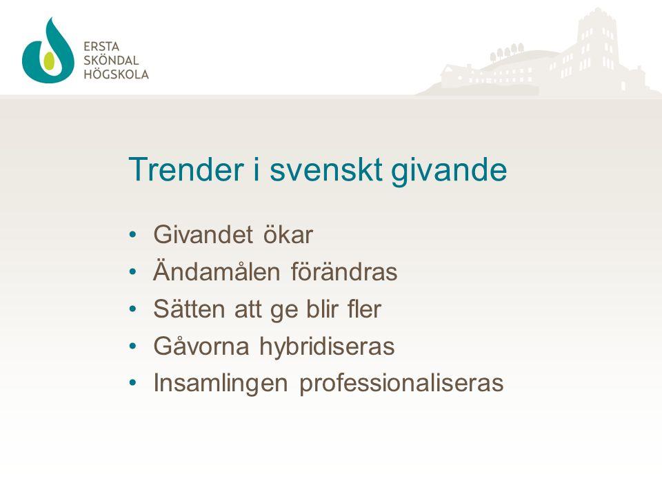 Trender i svenskt givande Givandet ökar Ändamålen förändras Sätten att ge blir fler Gåvorna hybridiseras Insamlingen professionaliseras