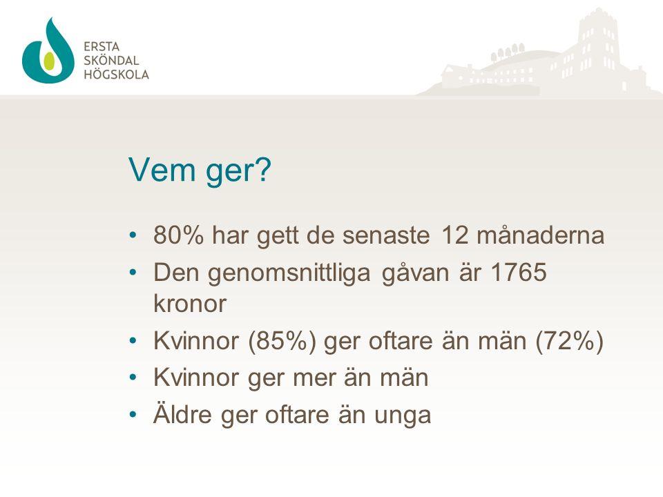 Vem ger? 80% har gett de senaste 12 månaderna Den genomsnittliga gåvan är 1765 kronor Kvinnor (85%) ger oftare än män (72%) Kvinnor ger mer än män Äld