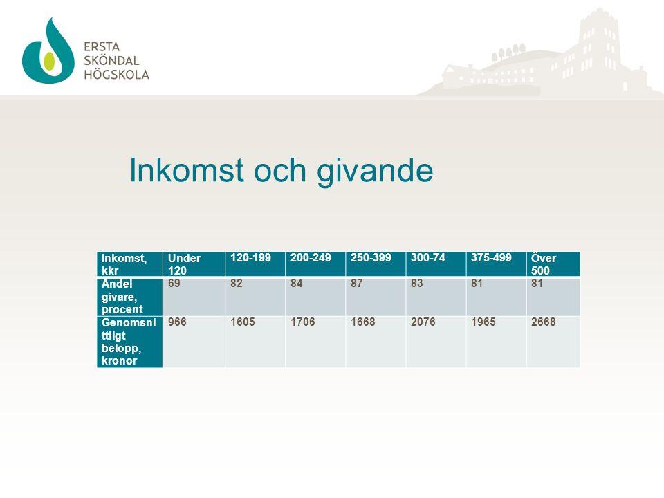 Utbildning och givande GrundutbildningGymnasiumUniversitet/högskola Andel givare, procent72.773.685.7 Genomsnittlig gåva, kr 153113981951