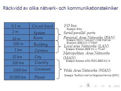 12 Räckvidd av olika nätverk- och kommunikationstekniker 0.1 m 1 m 10 m 100 m 1 km 10 km Circuit board System Room Building Campus Local area Networks