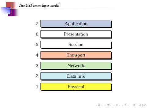16 The OSI seven layer model
