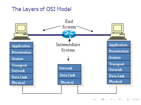 The Layers of OSI Model Application Presentation Session Transport Network Data Link Physical Network Data Link Physical Intermediate System End Syste