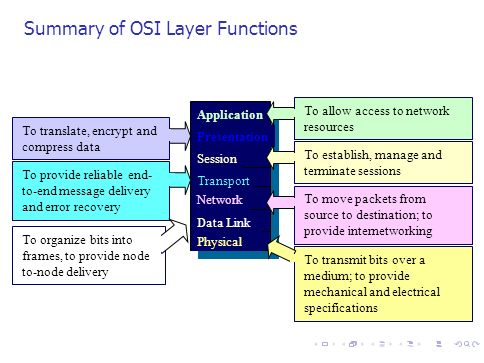 18 Summary of OSI Layer Functions Application Presentation Session Transport Network Data Link Physical To allow access to network resources To establ