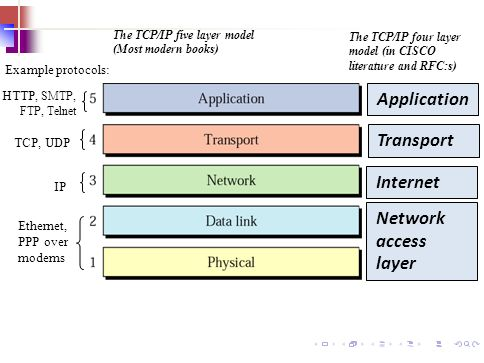 19 The TCP/IP five layer model (Most modern books) TCP, UDP Ethernet, PPP over modems IP HTTP, SMTP, FTP, Telnet Example protocols: Network access lay
