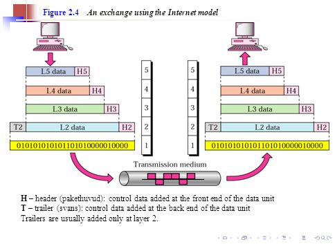 20 Figure 2.4 An exchange using the Internet model H – header (pakethuvud): control data added at the front end of the data unit T – trailer (svans):