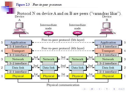 """21 Figure 2.3 Peer-to-peer processes Protocol N on device A and on B are peers (""""varandras likar"""")."""