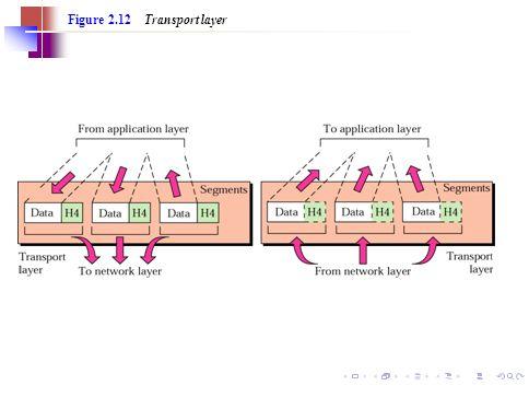 26 Figure 2.12 Transport layer