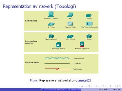 Representation av nätverk (Topologi) Figur: Representera nätverkskomponenter[2]onenter[2] Nätverksteknik A - Introduktion till Nätverk2015-09-0440 / 3
