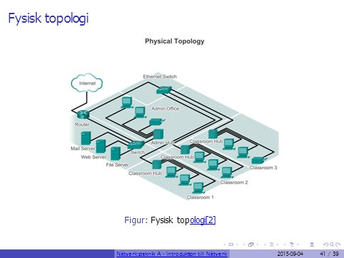 Fysisk topologi Figur: Fysisk topologi[2]ologi[2] Nätverksteknik A - Introduktion till Nätverk2015-09-0441 / 39
