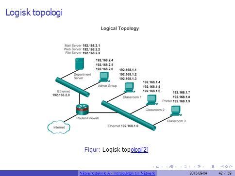 Logisk topologi Figur: Logisk topologi[2]ologi[2] Nätverksteknik A - Introduktion till Nätverk2015-09-0442 / 39