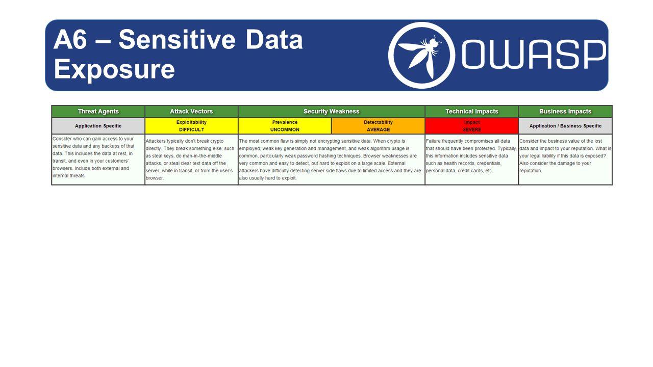 A6 – Sensitive Data Exposure
