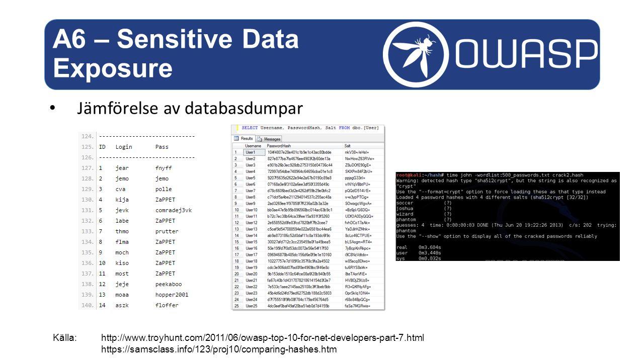 Jämförelse av databasdumpar A6 – Sensitive Data Exposure Källa:http://www.troyhunt.com/2011/06/owasp-top-10-for-net-developers-part-7.html https://samsclass.info/123/proj10/comparing-hashes.htm
