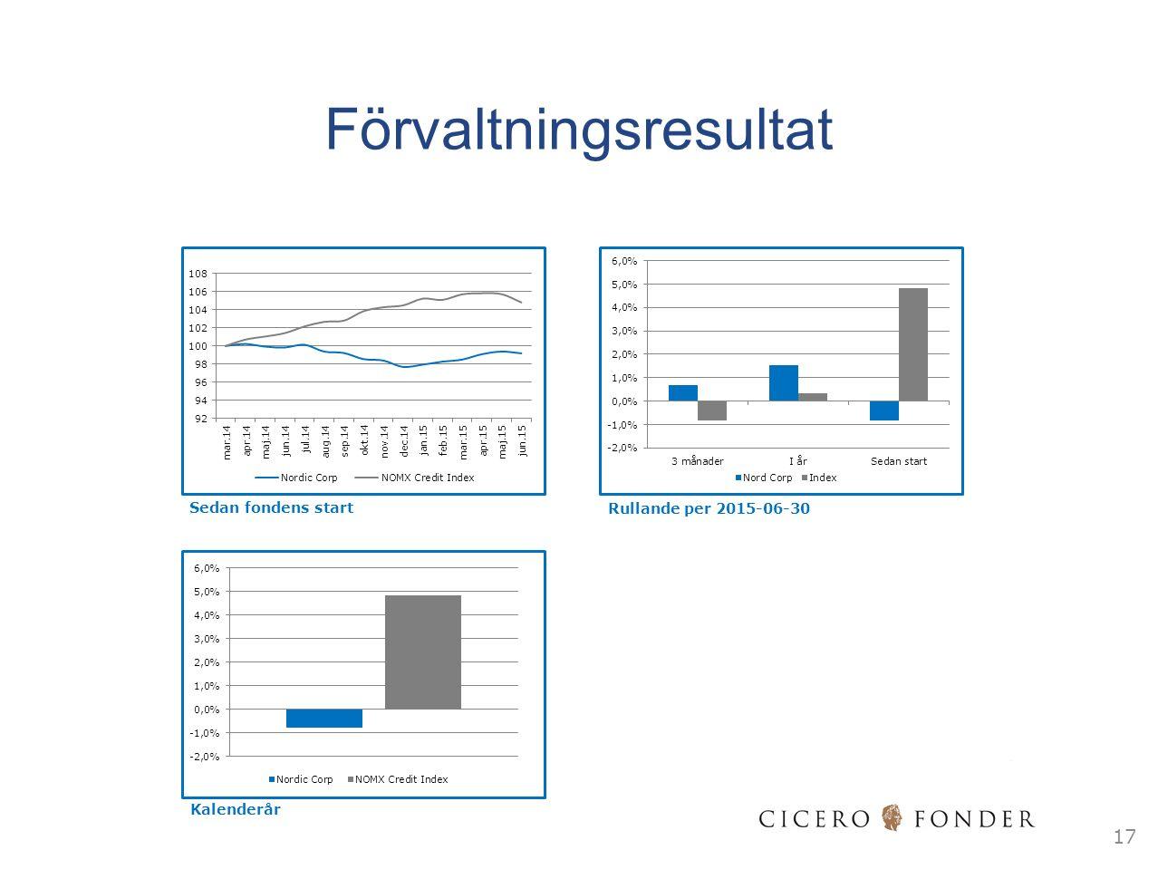 17 Sedan fondens start Rullande per 2015-06-30 Kalenderår Förvaltningsresultat