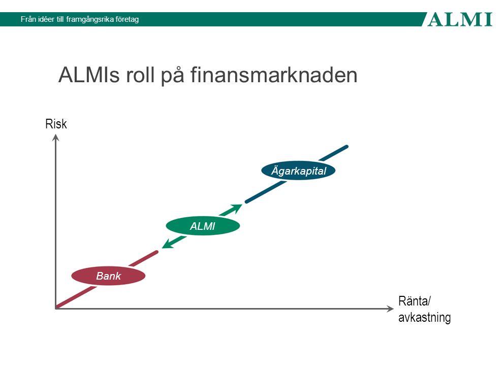 Från idéer till framgångsrika företag ALMIs roll på finansmarknaden Risk Ränta/ avkastning Bank ALMI Ägarkapital