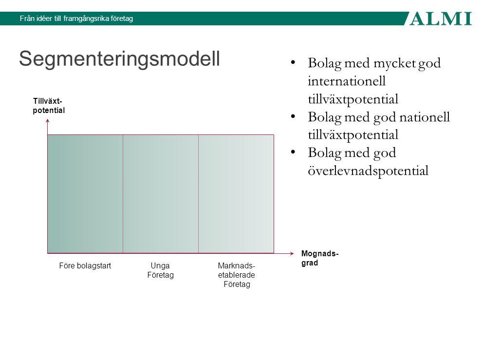 Från idéer till framgångsrika företag Segmenteringsmodell Före bolagstartUnga Företag Marknads- etablerade Företag Tillväxt- potential Mognads- grad B