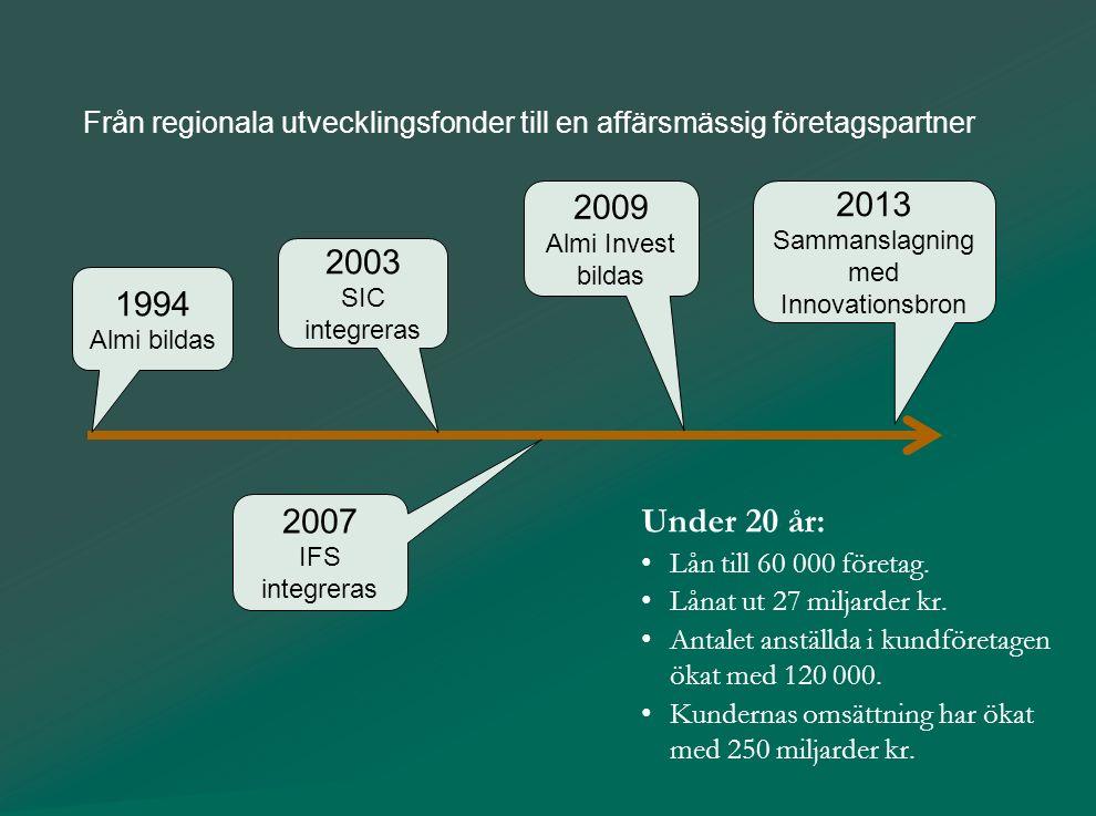 Från idéer till framgångsrika företag Från regionala utvecklingsfonder till en affärsmässig företagspartner Under 20 år: Lån till 60 000 företag. Låna