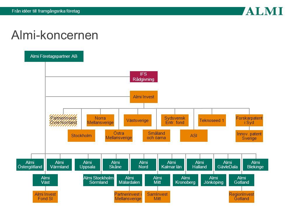 Från idéer till framgångsrika företag Almi-koncernens finansiering